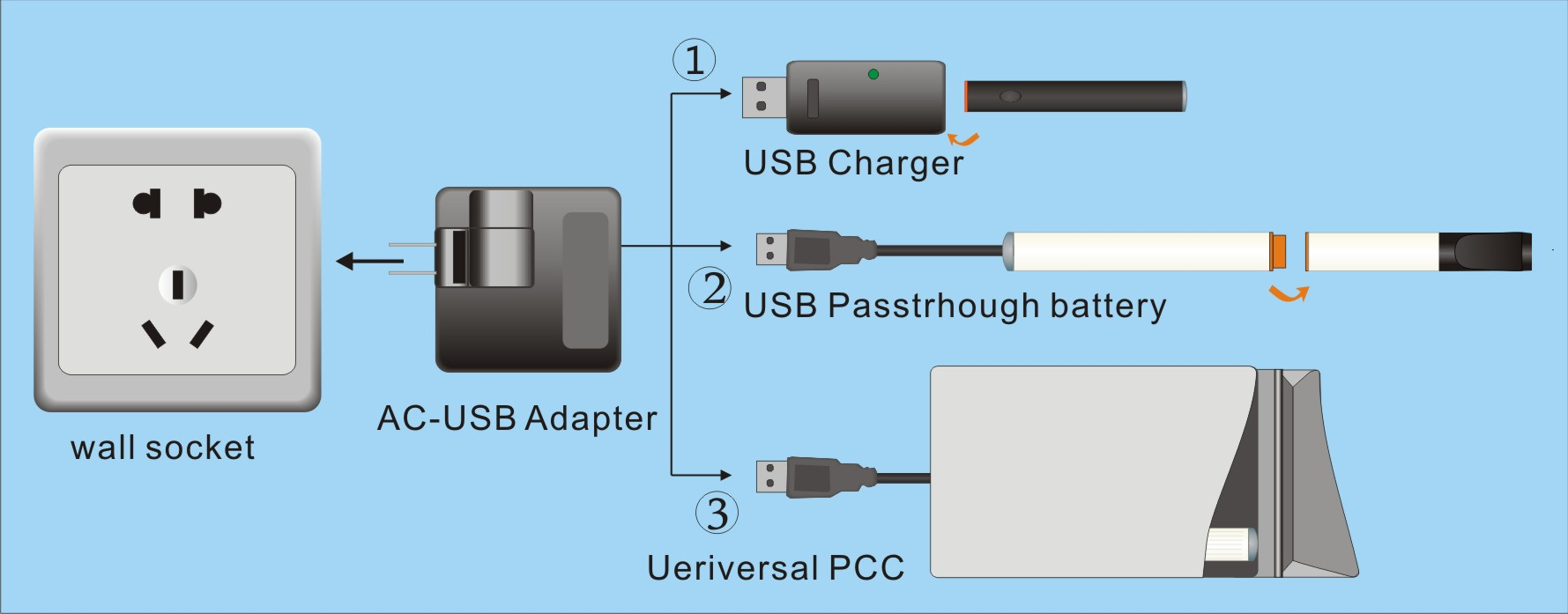 AC-USB adapter with US plug