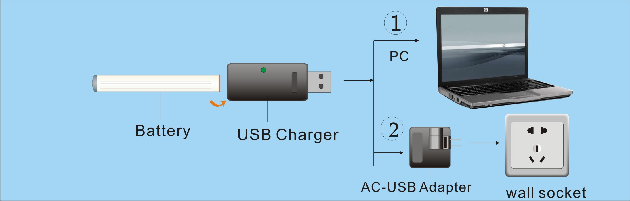 How to use 103 USB charger