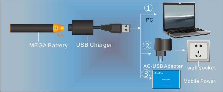 How to Charger the ego MEGA battery