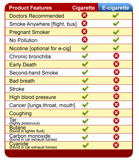 e-cigarette vaping advantages